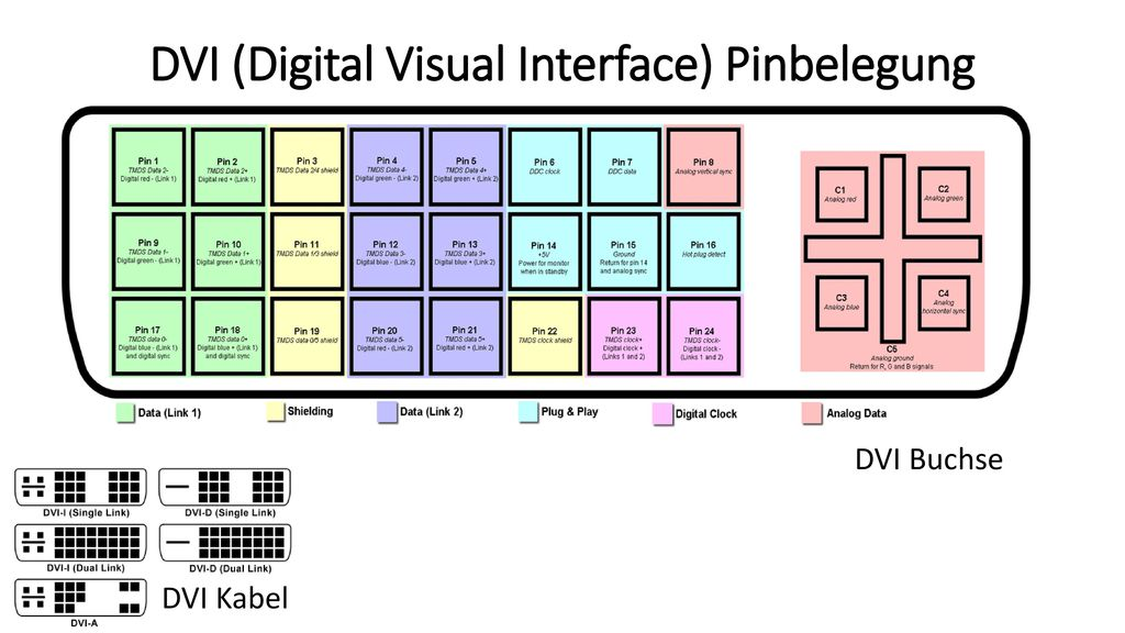 DVI (Digital Visual Interface) Pinbelegung