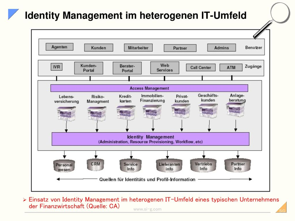 Identity Management im heterogenen IT-Umfeld