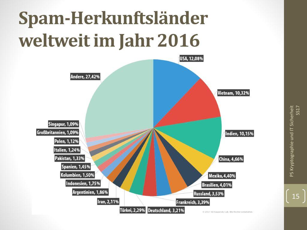 Spam-Herkunftsländer weltweit im Jahr 2016