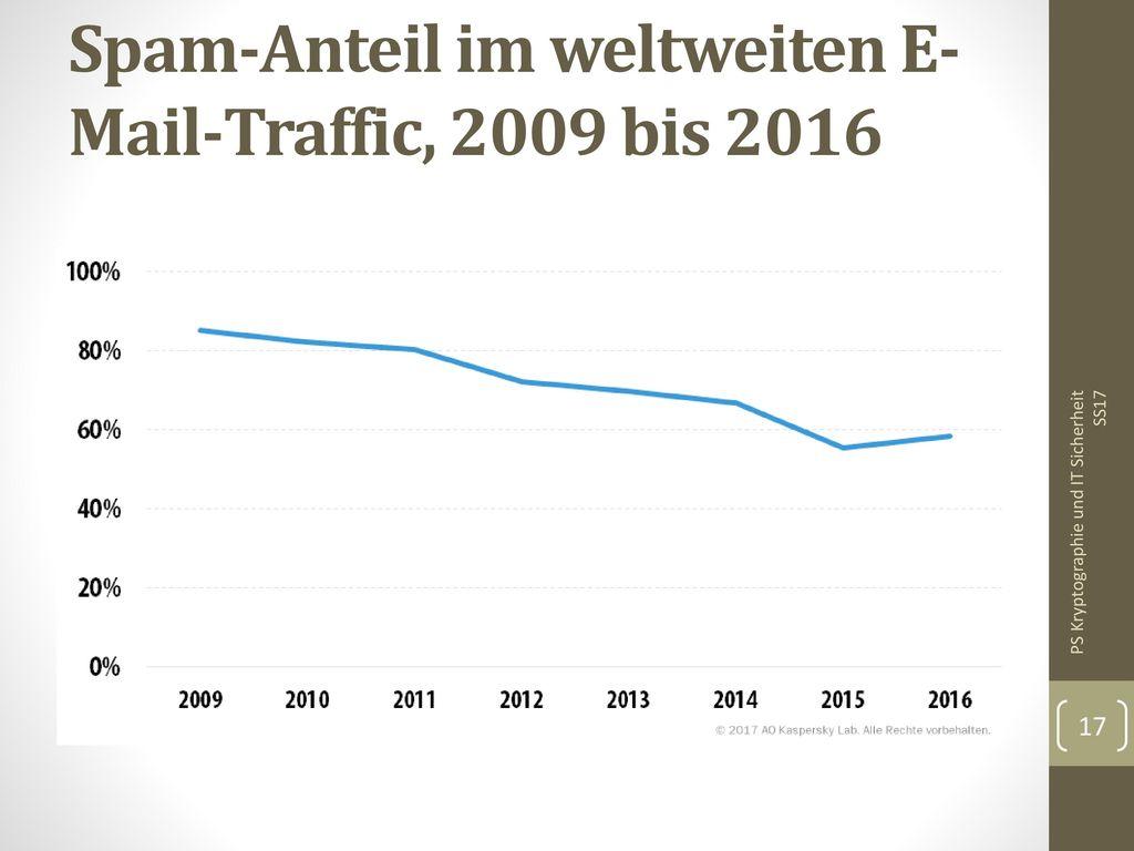 Spam-Anteil im weltweiten E-Mail-Traffic, 2009 bis 2016