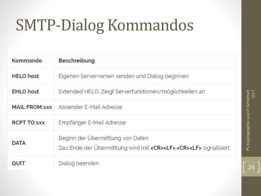SMTP-Dialog Kommandos