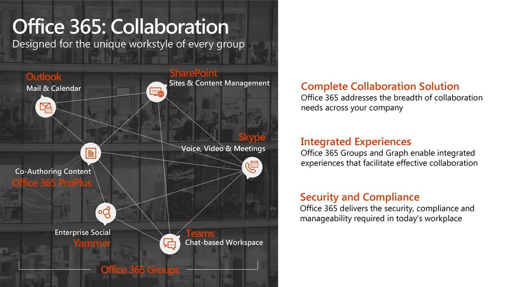 9/23/ :13 AM Office 365: Collaboration Designed for the unique workstyle of every group. SharePoint.