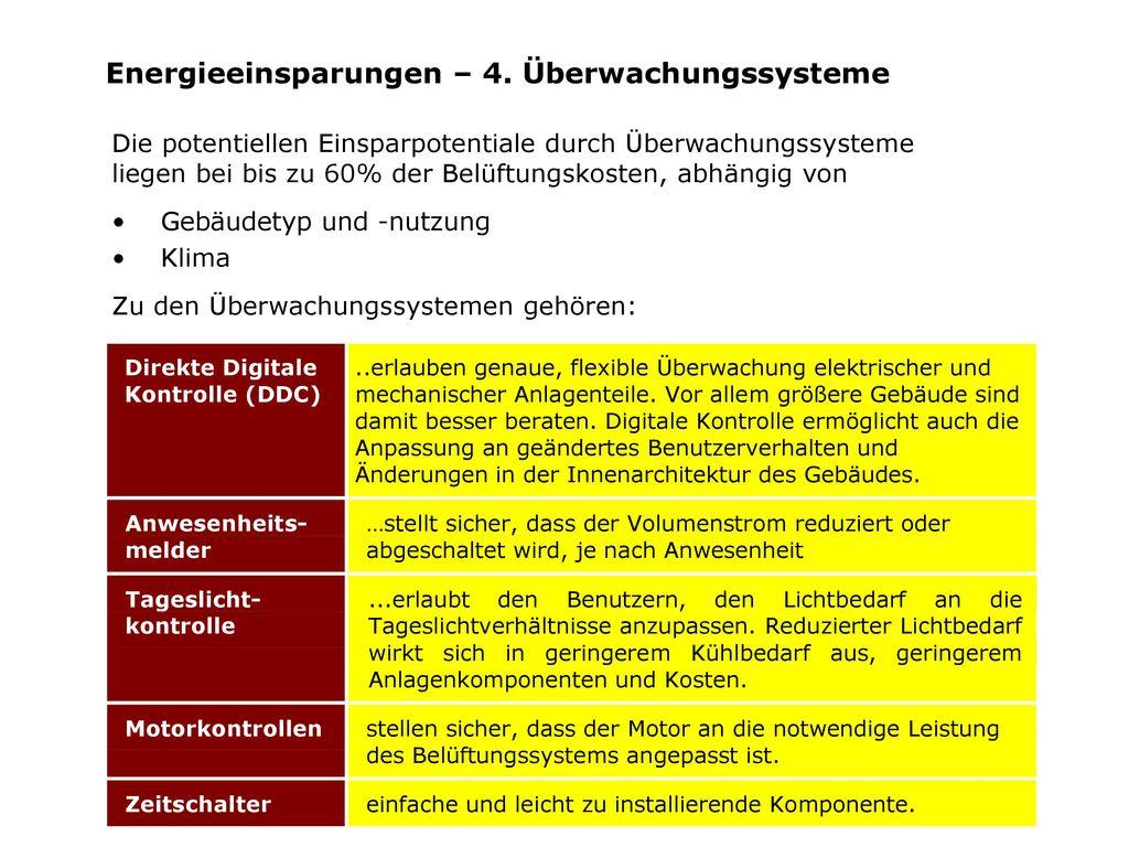 Energieeinsparungen – 4. Überwachungssysteme