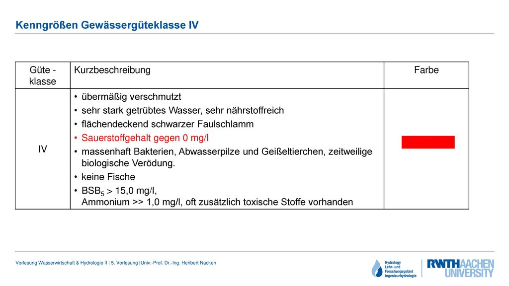 Kenngrößen Gewässergüteklasse IV