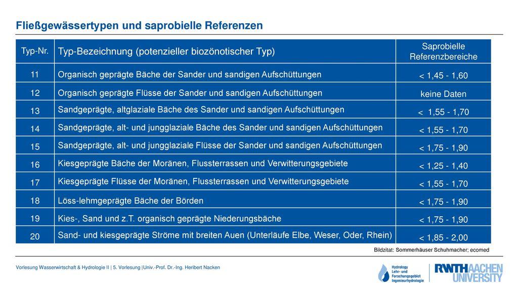 Fließgewässertypen und saprobielle Referenzen