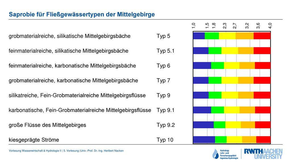 Saprobie für Fließgewässertypen der Mittelgebirge