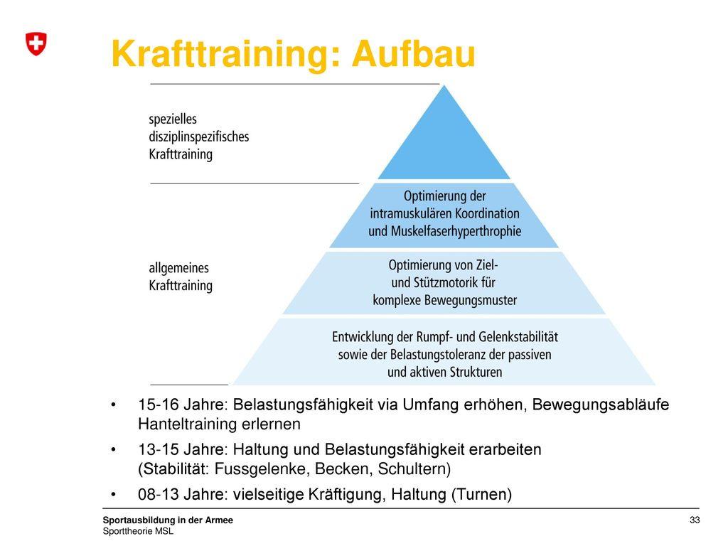 Krafttraining: Aufbau