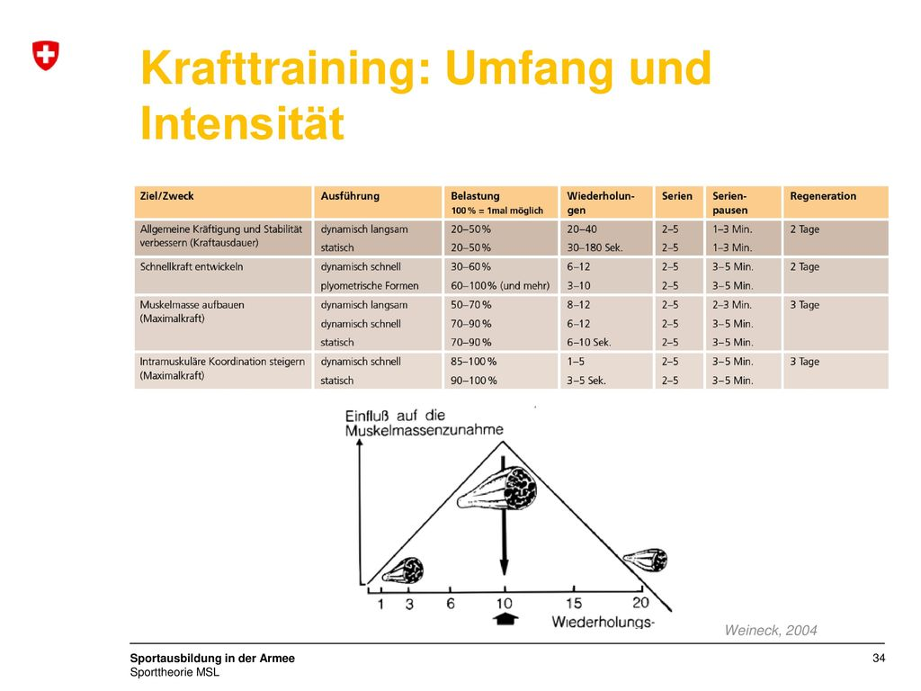 Krafttraining: Umfang und Intensität