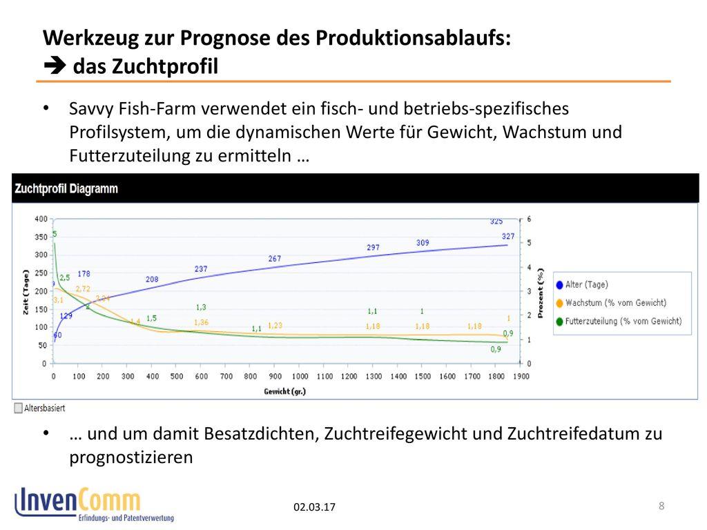 Werkzeug zur Prognose des Produktionsablaufs:  das Zuchtprofil