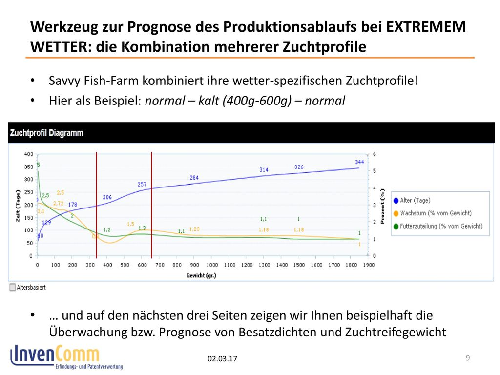 Werkzeug zur Prognose des Produktionsablaufs bei EXTREMEM WETTER: die Kombination mehrerer Zuchtprofile