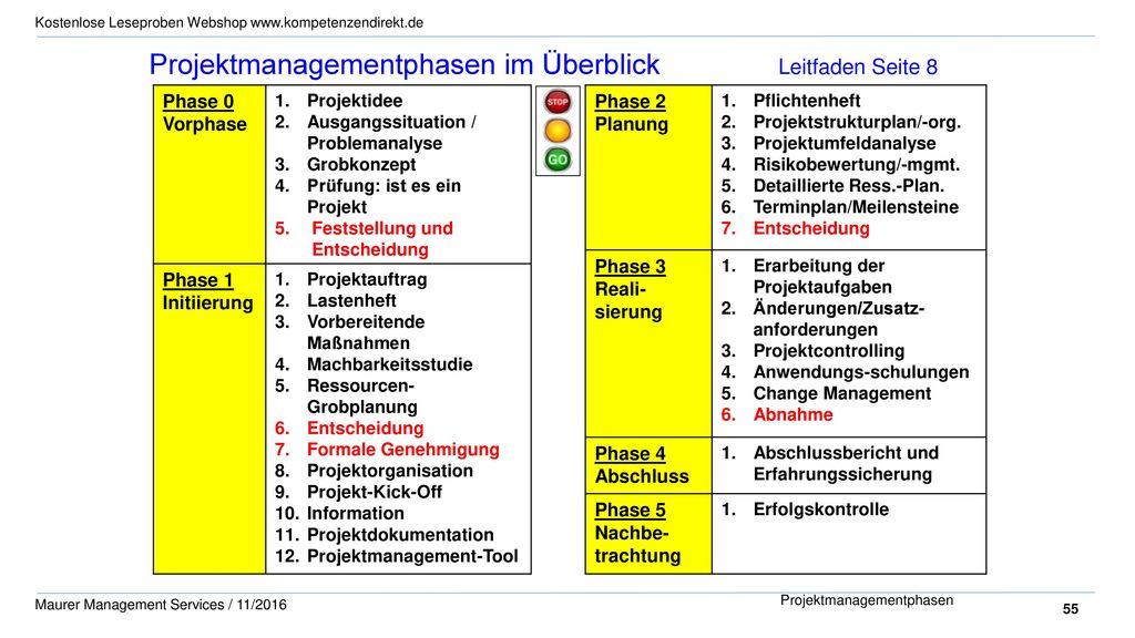 Projektmanagementphasen im Überblick Leitfaden Seite 8