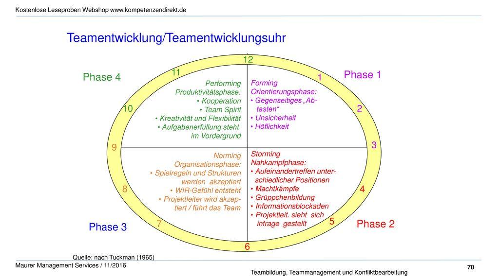 Teamentwicklung/Teamentwicklungsuhr
