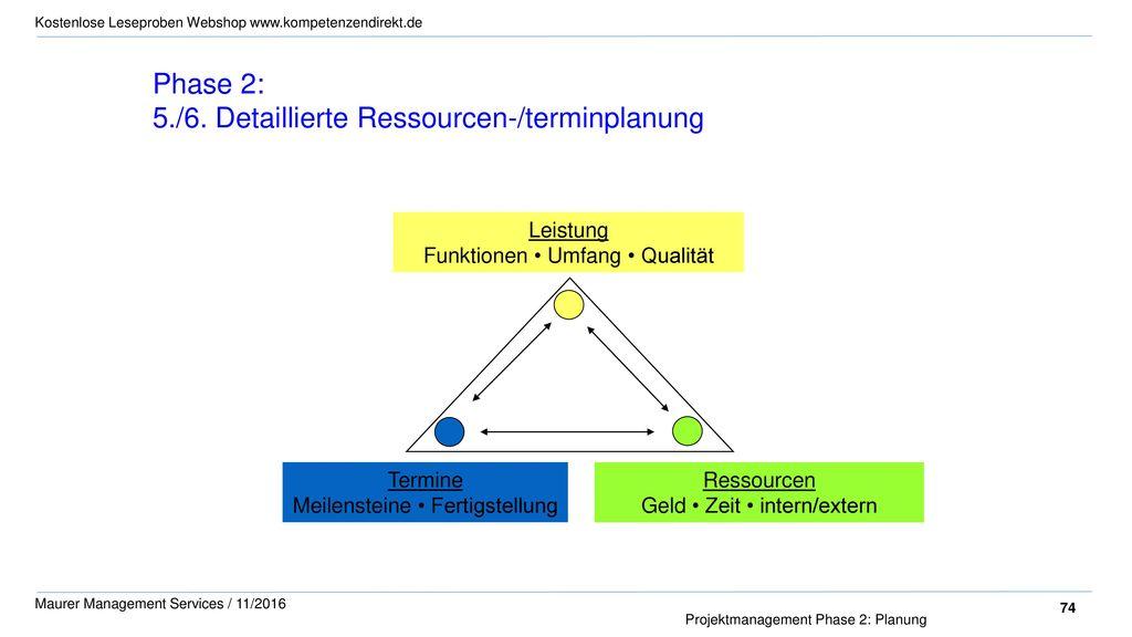 5./6. Detaillierte Ressourcen-/terminplanung