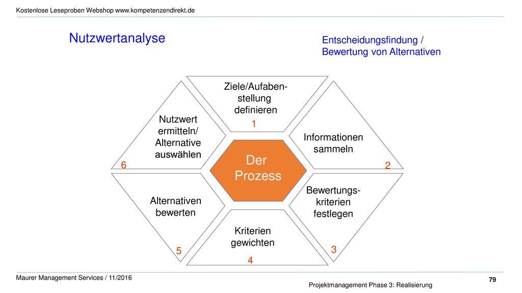 Nutzwertanalyse Der Prozess Entscheidungsfindung /