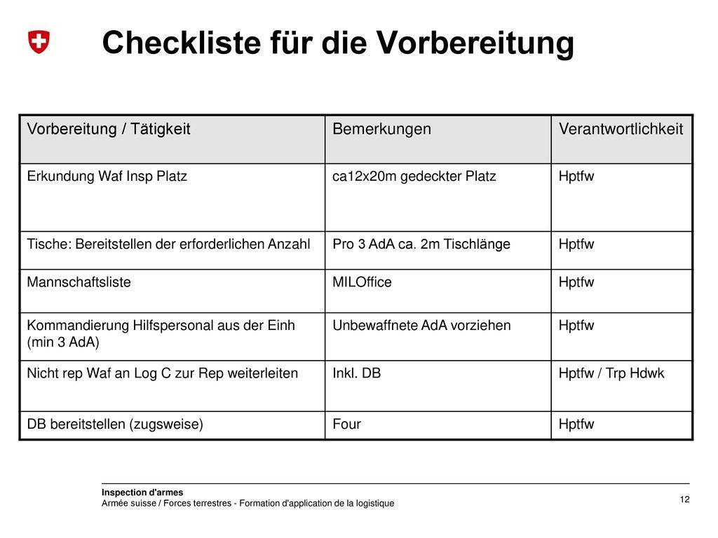 Checkliste für die Vorbereitung
