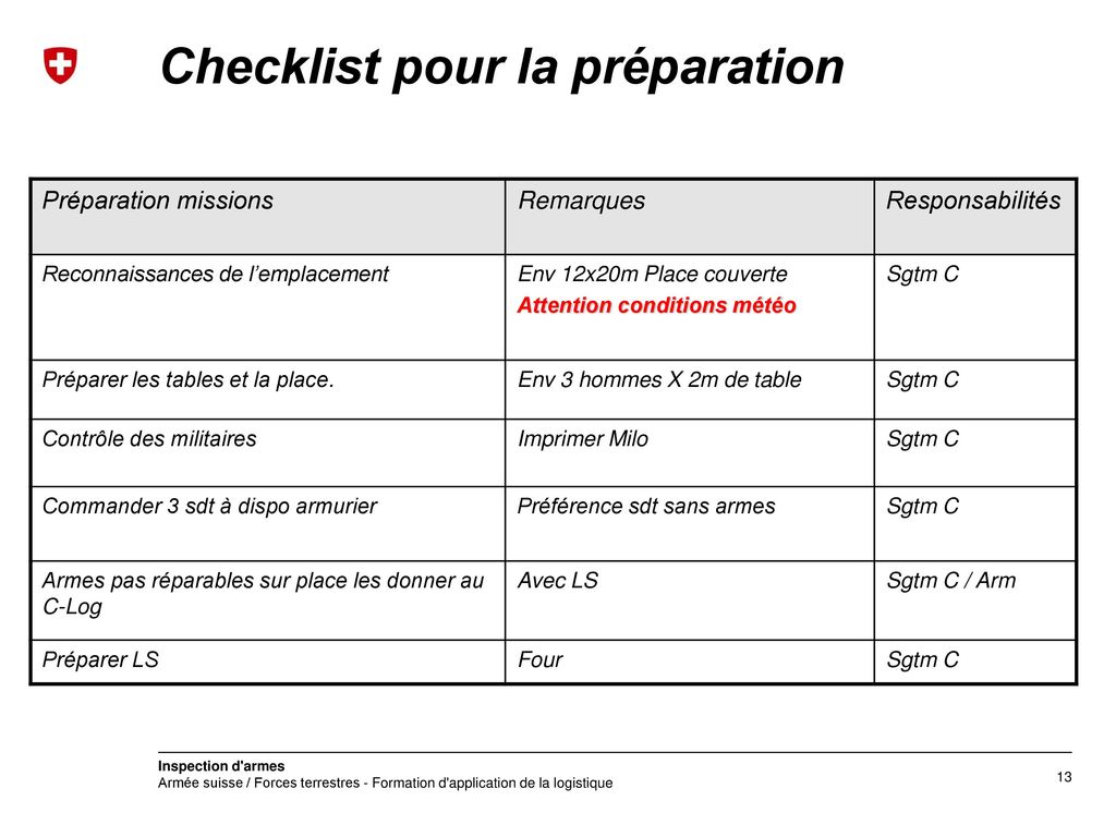 Checklist pour la préparation