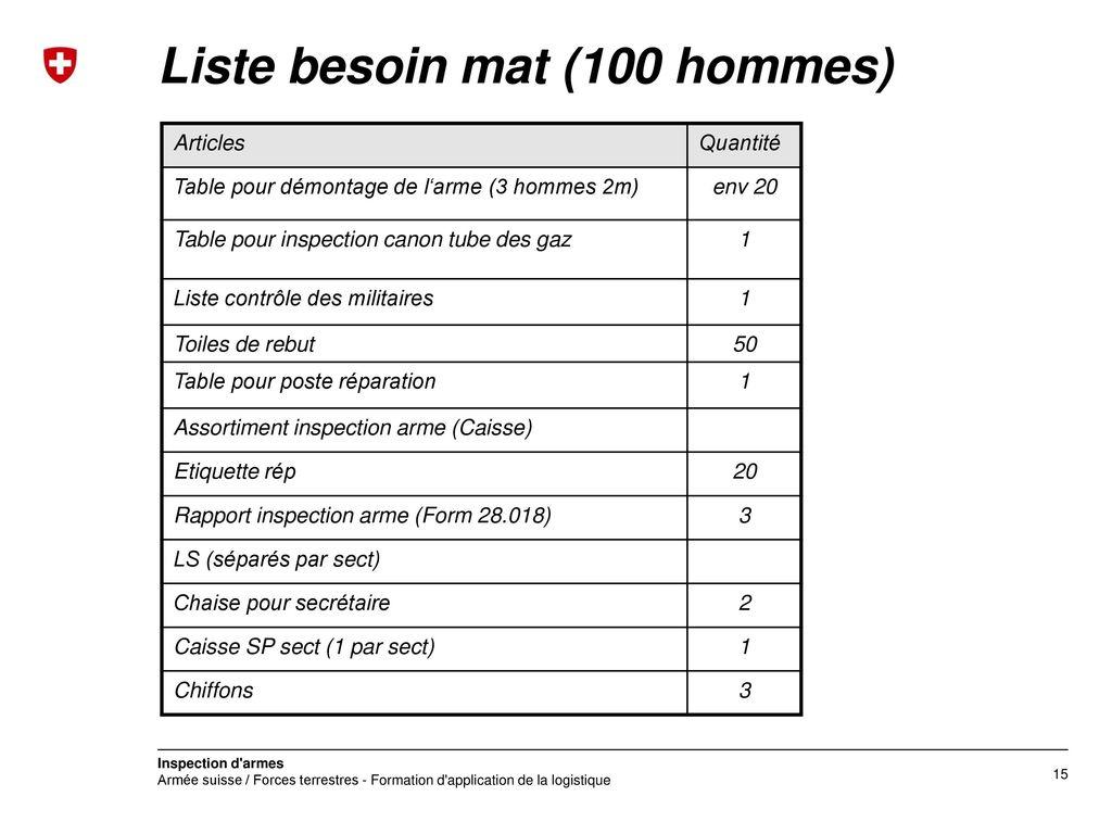 Liste besoin mat (100 hommes)