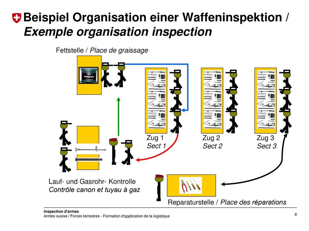 Beispiel Organisation einer Waffeninspektion / Exemple organisation inspection
