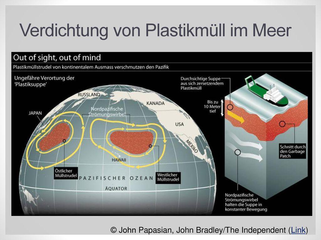 Verdichtung von Plastikmüll im Meer