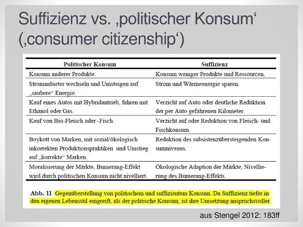 Suffizienz vs. 'politischer Konsum' ('consumer citizenship')