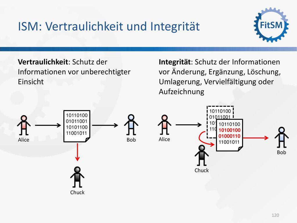 ISM: Vertraulichkeit und Integrität