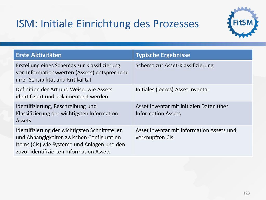 ISM: Initiale Einrichtung des Prozesses