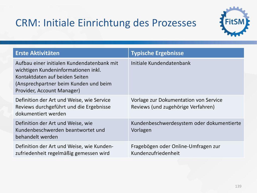 CRM: Initiale Einrichtung des Prozesses