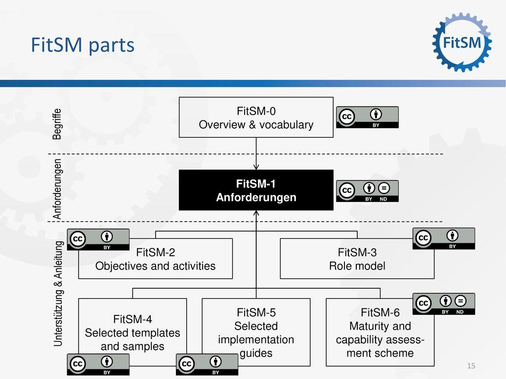 FitSM parts FitSM-1 Anforderungen FitSM-2 Objectives and activities