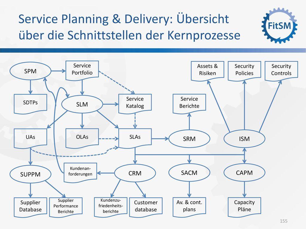 Service Planning & Delivery: Übersicht über die Schnittstellen der Kernprozesse