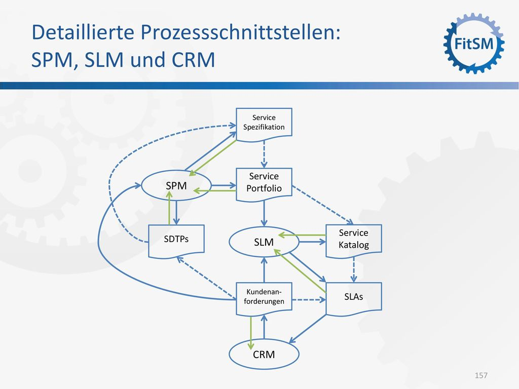 Detaillierte Prozessschnittstellen: SPM, SLM und CRM