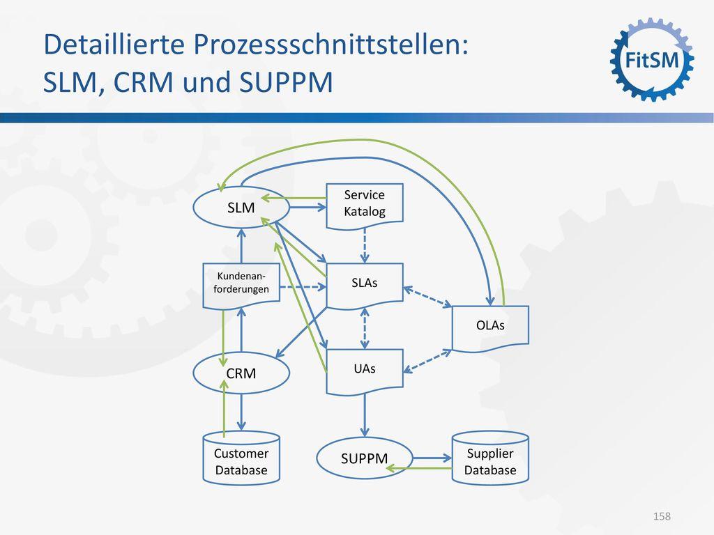 Detaillierte Prozessschnittstellen: SLM, CRM und SUPPM
