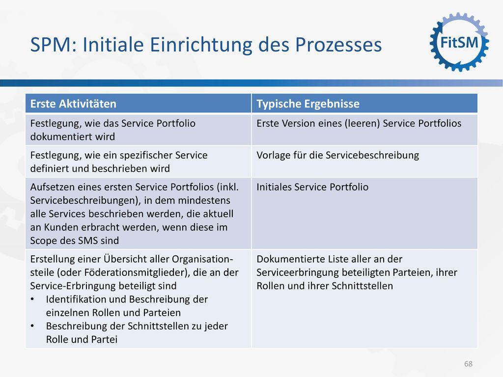 SPM: Initiale Einrichtung des Prozesses