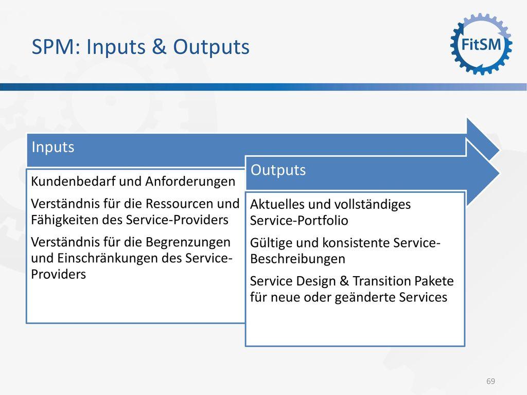 SPM: Inputs & Outputs Inputs Outputs Kundenbedarf und Anforderungen