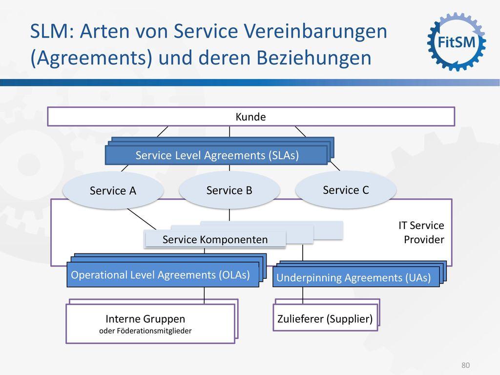 SLM: Arten von Service Vereinbarungen (Agreements) und deren Beziehungen