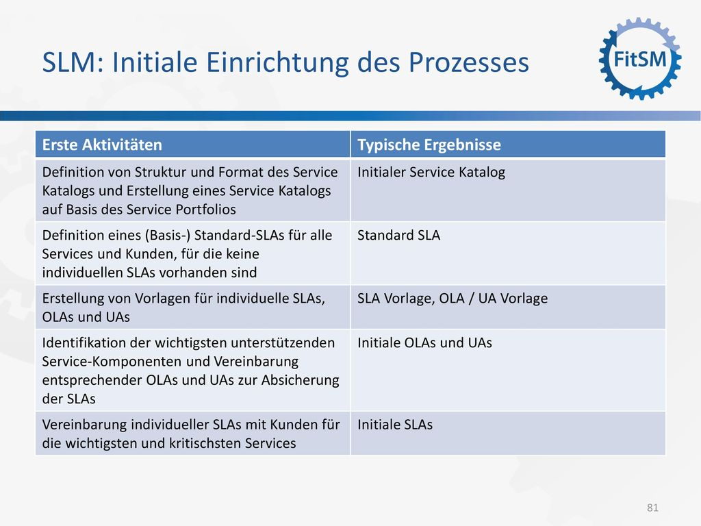 SLM: Initiale Einrichtung des Prozesses