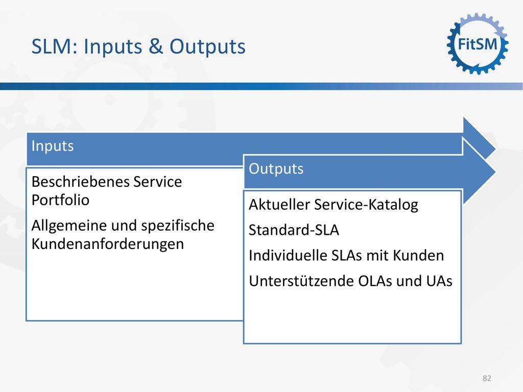 SLM: Inputs & Outputs Inputs Beschriebenes Service Portfolio