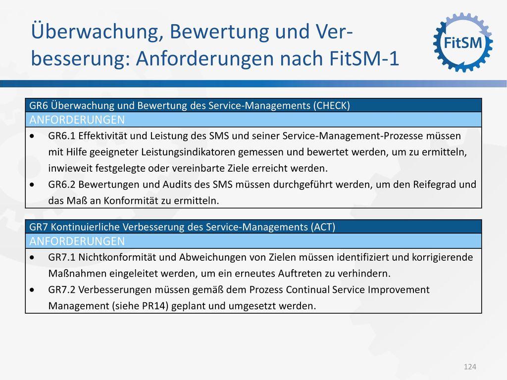 Überwachung, Bewertung und Ver-besserung: Anforderungen nach FitSM-1