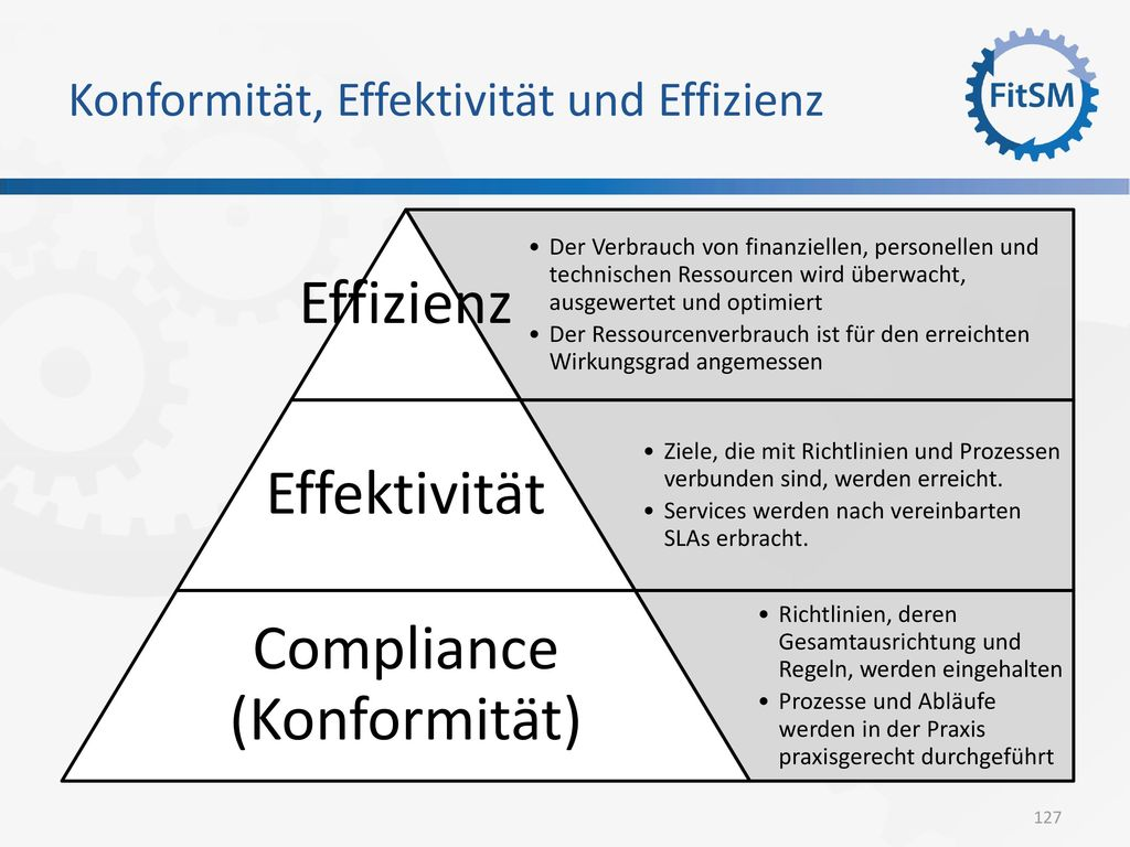 Konformität, Effektivität und Effizienz