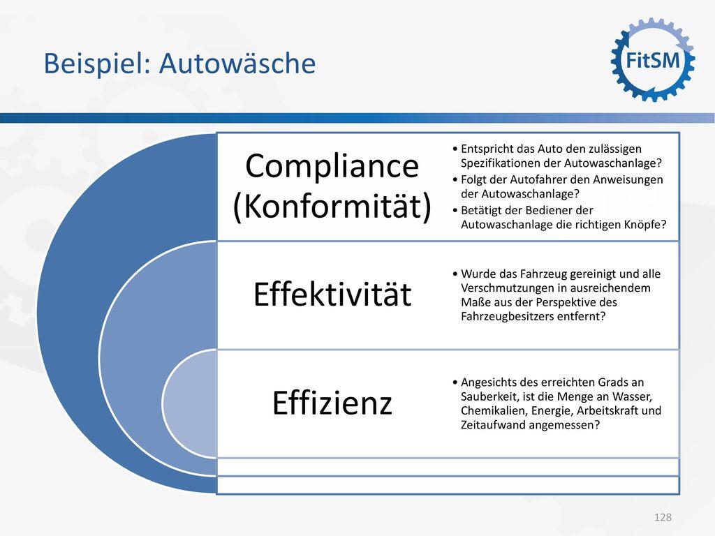 Compliance (Konformität)