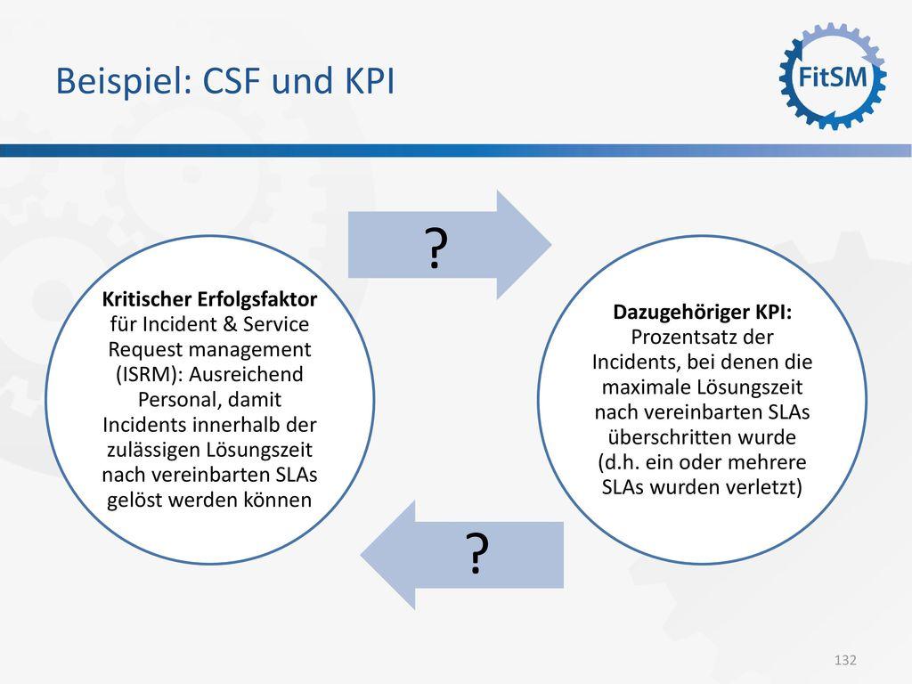 Beispiel: CSF und KPI