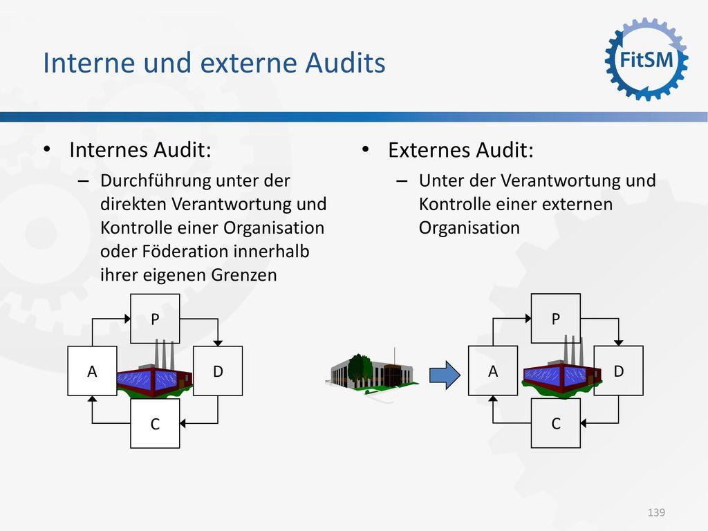 Interne und externe Audits