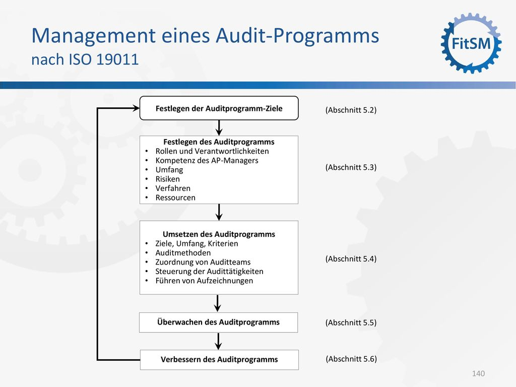 Management eines Audit-Programms nach ISO 19011