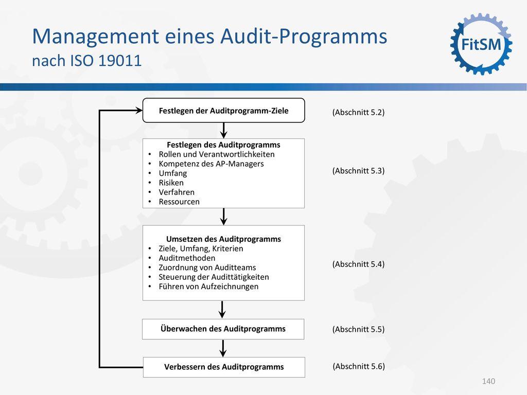 Management eines Audit-Programms nach ISO 19011