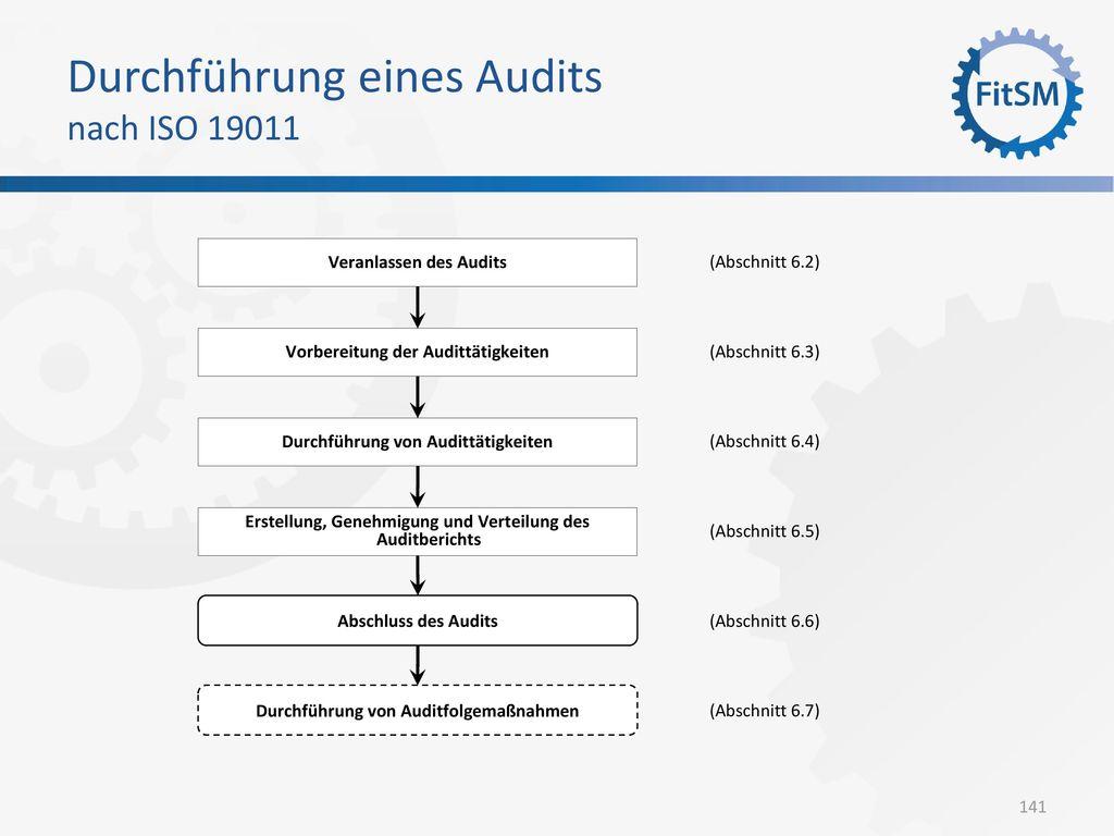 Durchführung eines Audits nach ISO 19011