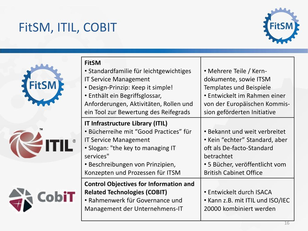 FitSM, ITIL, COBIT FitSM. Standardfamilie für leichtgewichtiges IT Service Management. Design-Prinzip: Keep it simple!