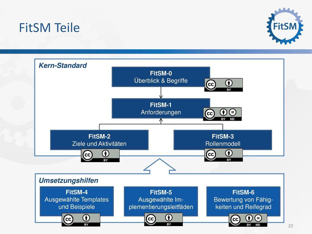 FitSM Teile Kern-Standard Umsetzungshilfen FitSM-1 Anforderungen