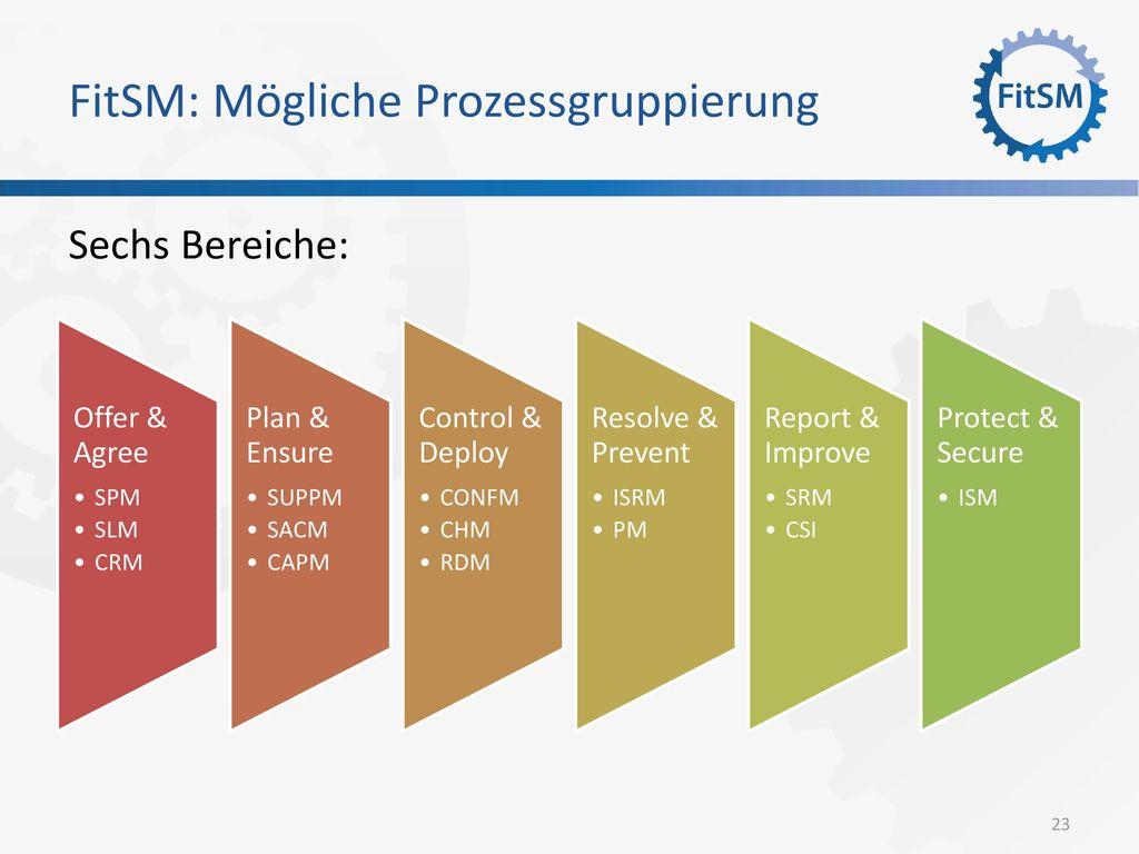 FitSM: Mögliche Prozessgruppierung