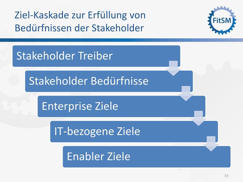 Ziel-Kaskade zur Erfüllung von Bedürfnissen der Stakeholder