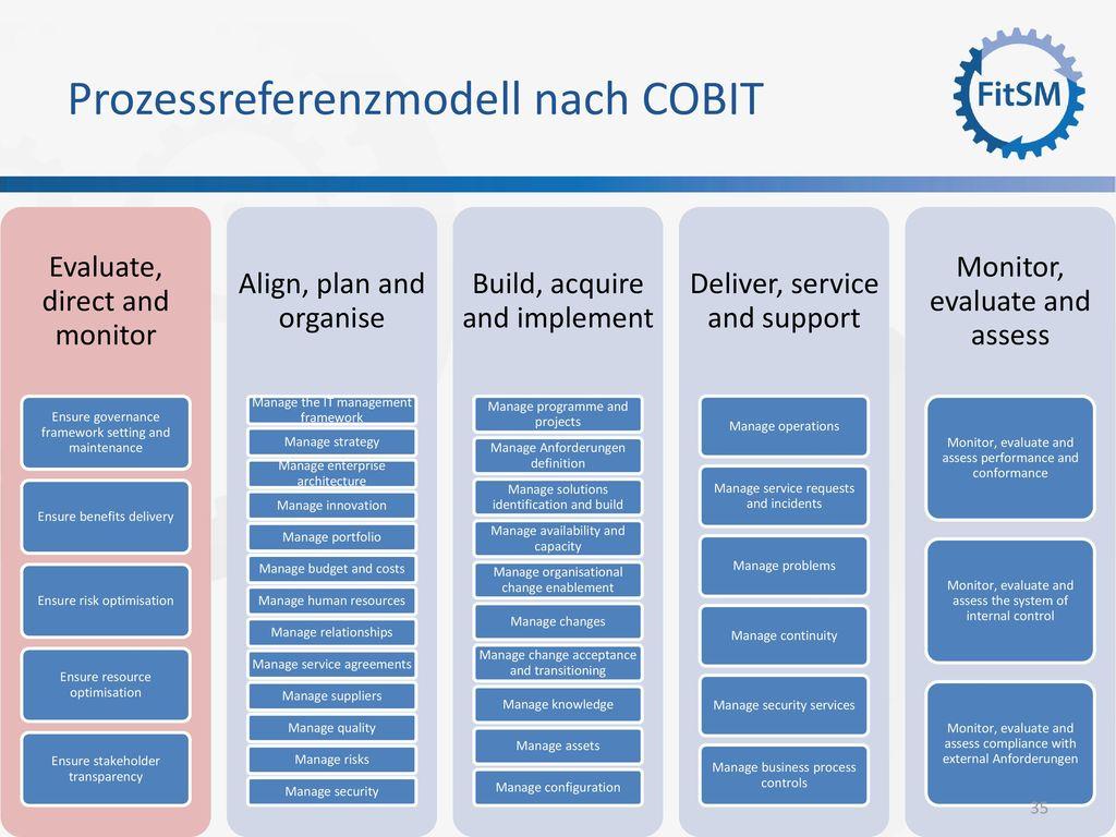 Prozessreferenzmodell nach COBIT