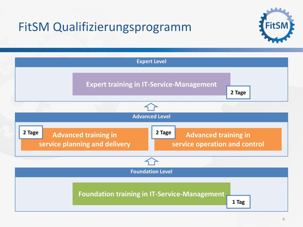 FitSM Qualifizierungsprogramm